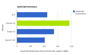 Browser Speed Tests: Chrome 19, Firefox 13, Internet Explorer 9, and Opera 12