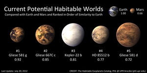 Astronomers confirm there are two potentially habitable planets orbiting Gilese 581