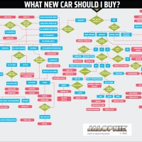 Carbuying flowchart..... this sums it up