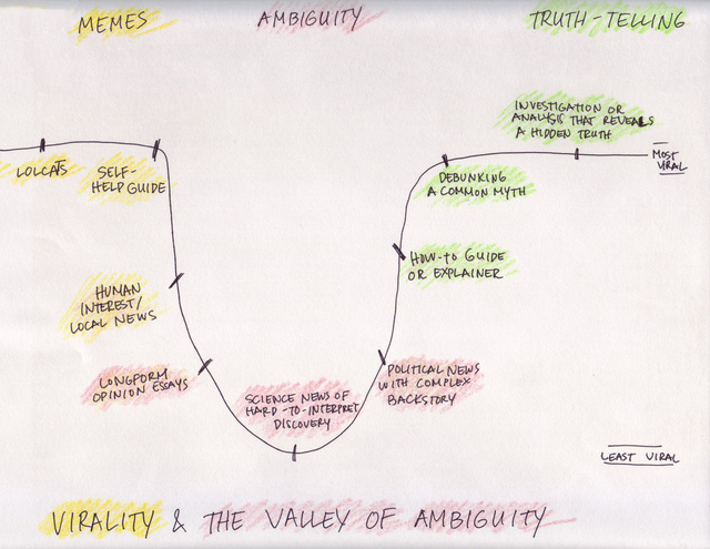 The Valley of Ambiguity, by Annalee Newitz (credit: io9)