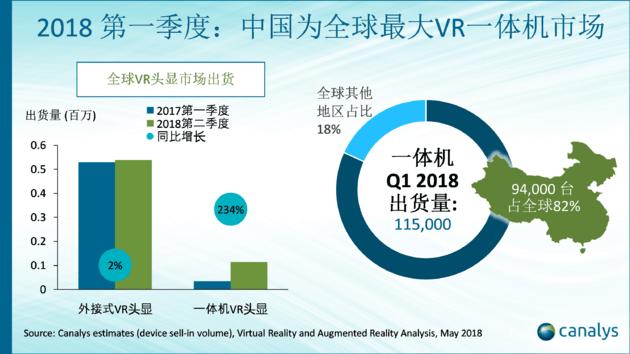 VR market