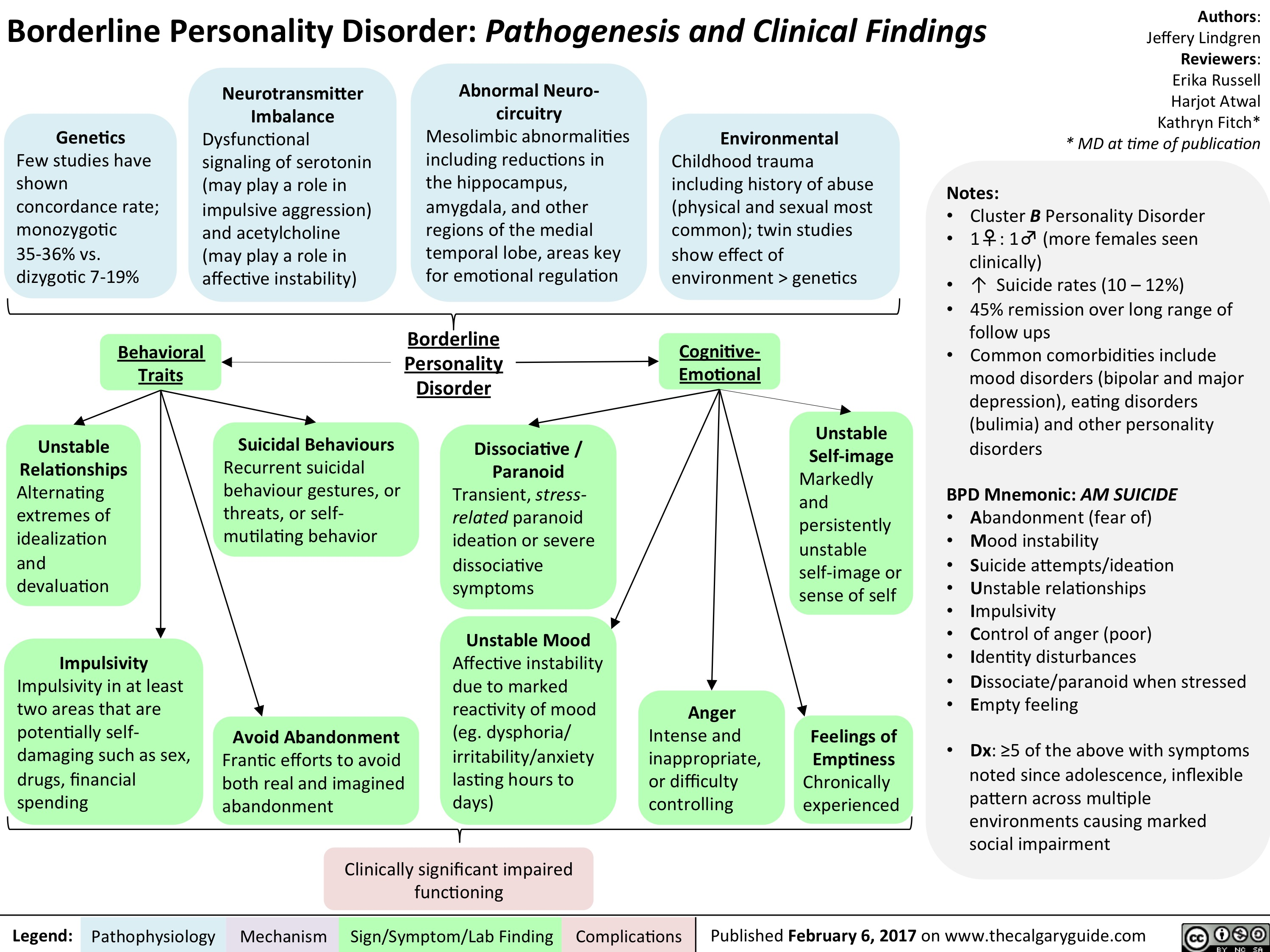 Borderline Personality Disorder Pathogenesis And Clinical