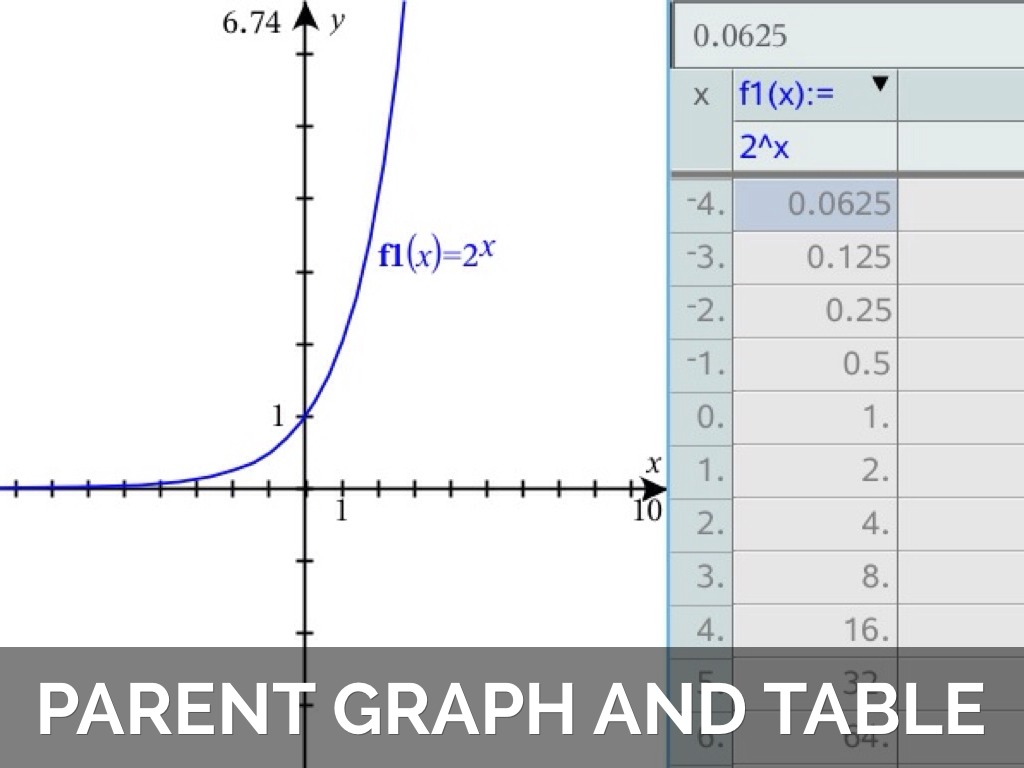 Exponential Functions By Ashley Cotey