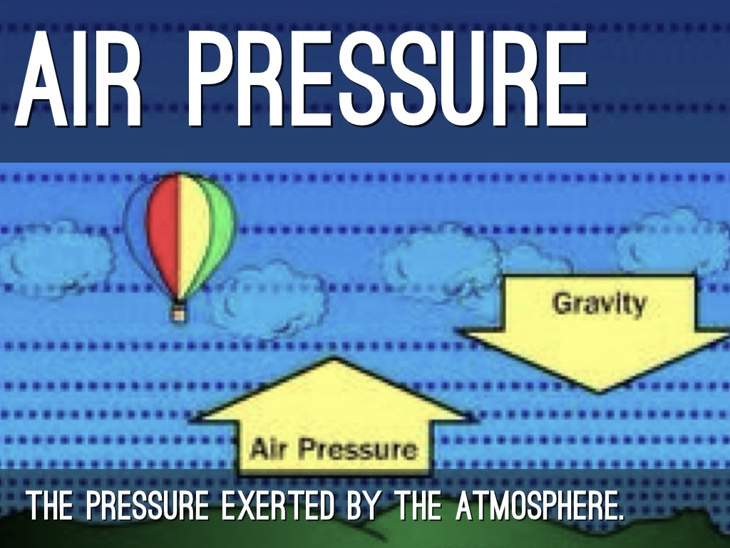 The Definition Of Atmospheric Pressure