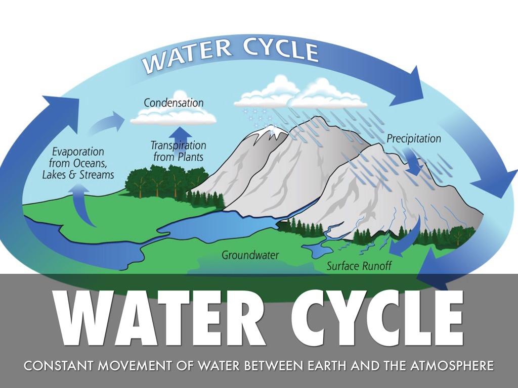 Hd Photos Of Water Cycle