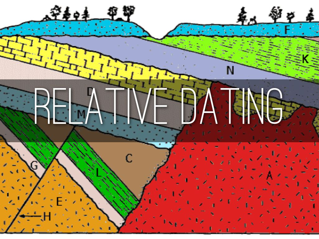 Relative Dating By Thomas Justice
