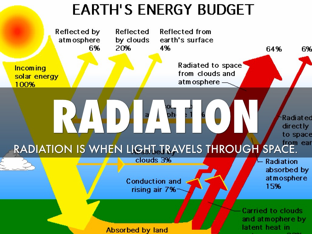 Convection Conduction And Radiation By Chuck Norris