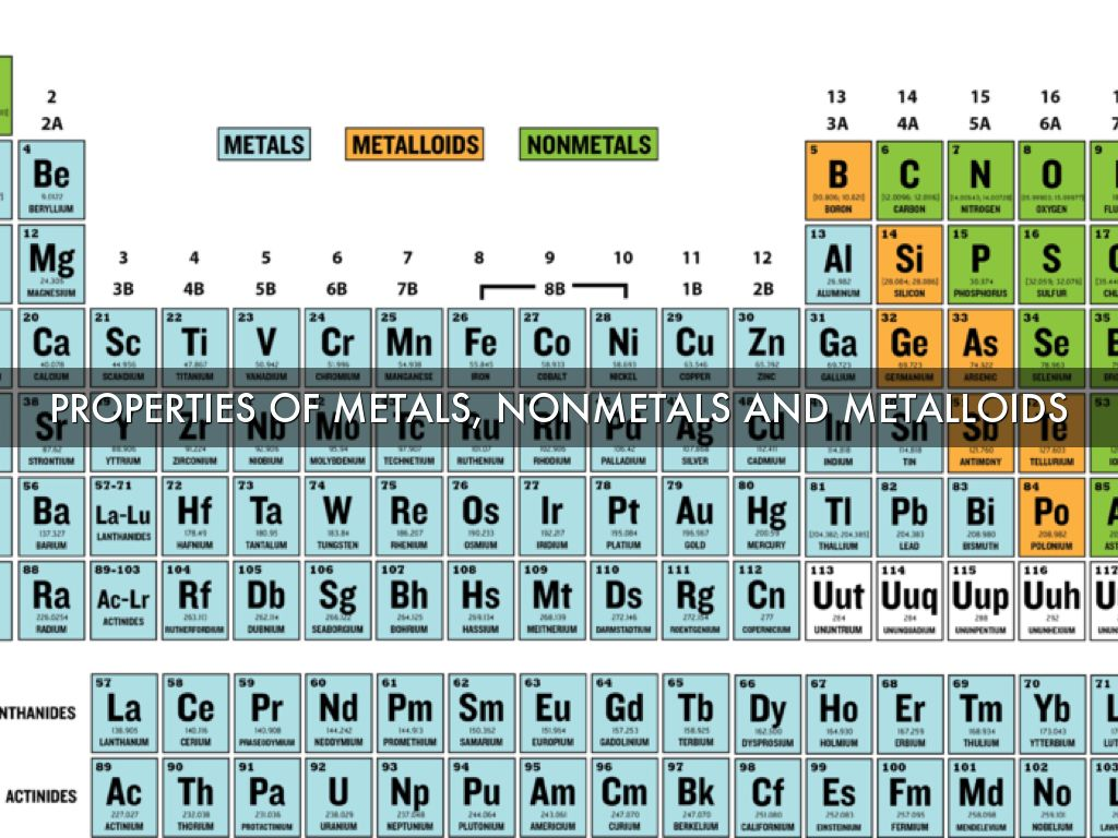 Properties Of Metals Non Metals And Metal Loins By