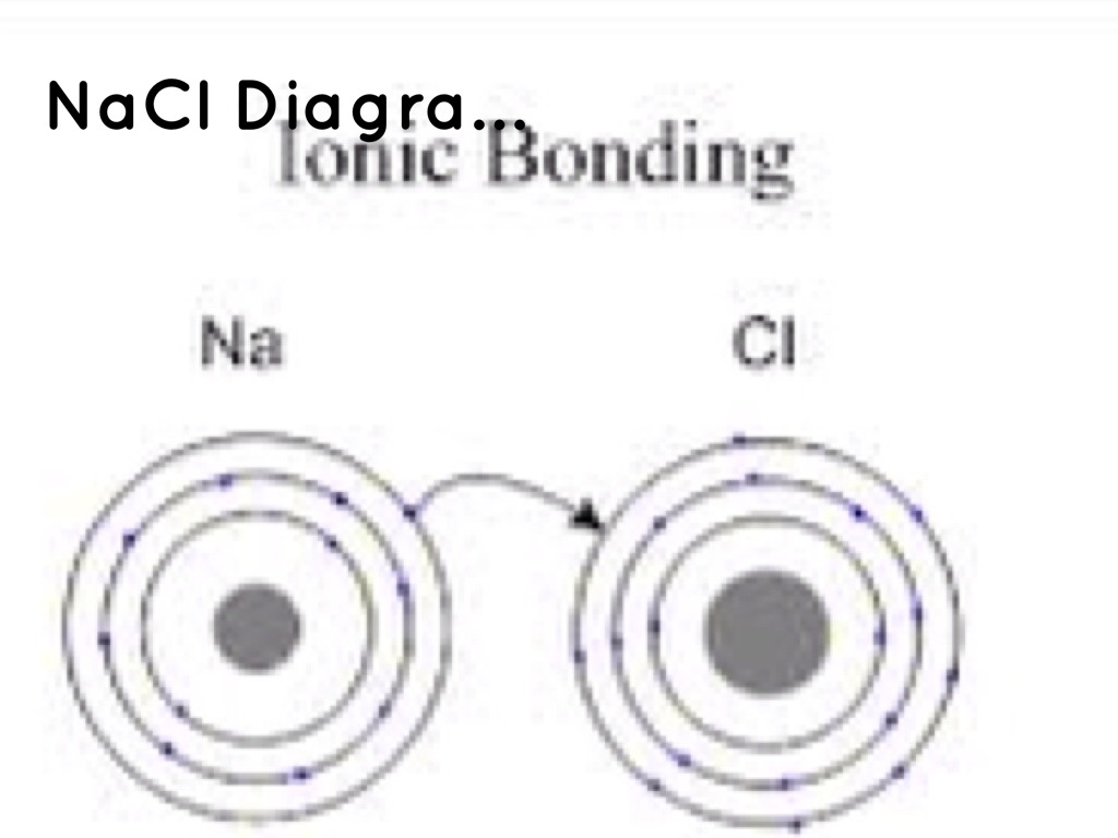 Is Nacl Ions Positive Or Negative Charge