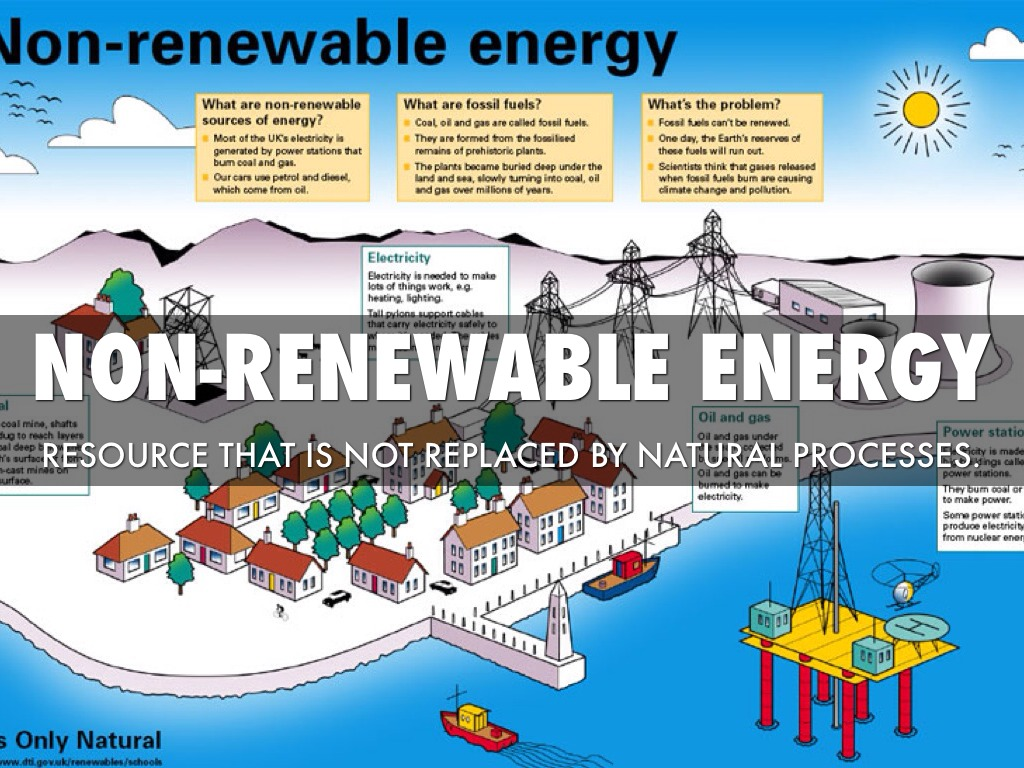 Energy Resources Vocabulary By Zach Branson