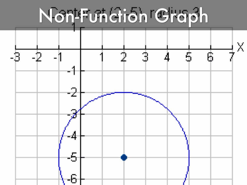 Graphing Calculator Keeps Saying Syntax Error Syntax