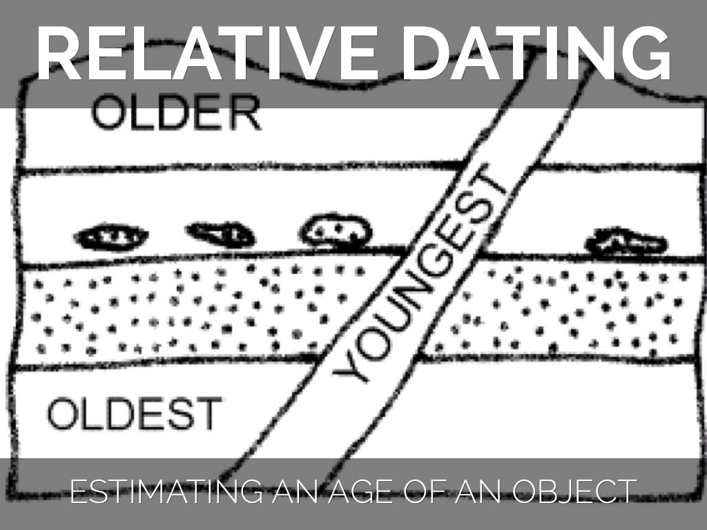 Relative Dating Examples Worksheet