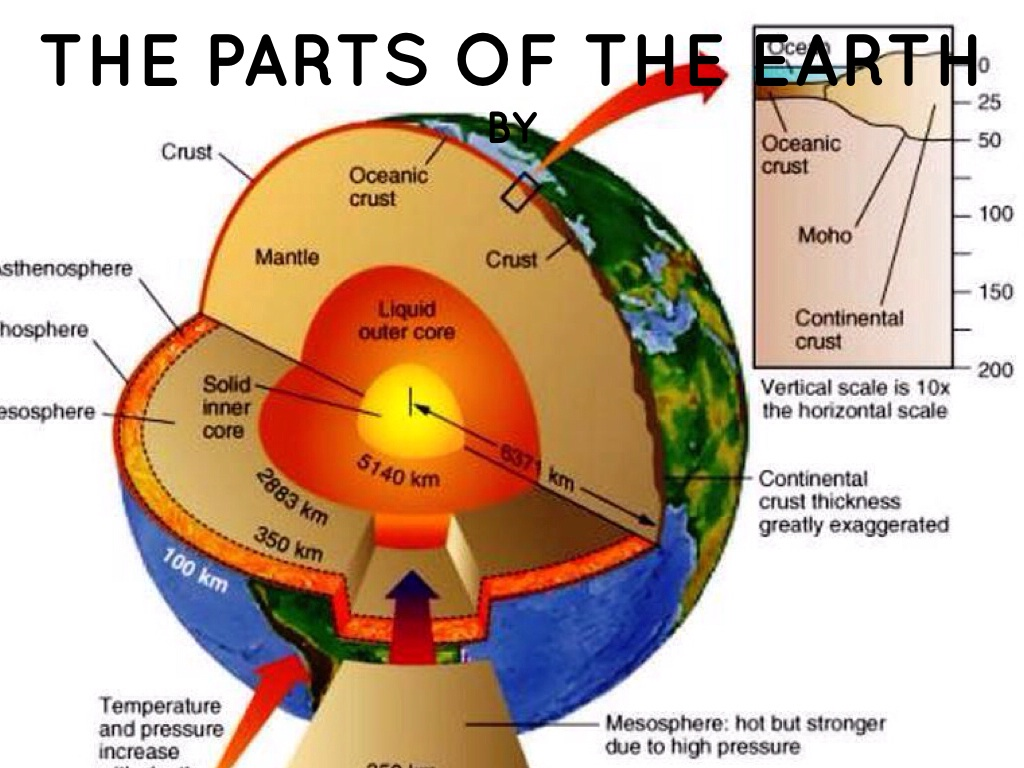 Parts Of The Earth Project By Mary Altamira