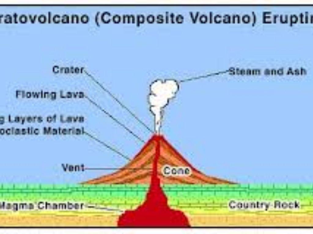 Volcanoes By Momamair