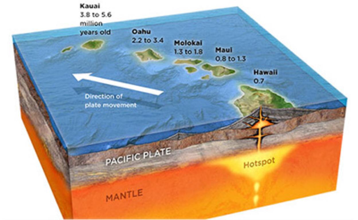 Plate Tectonics By Kassandra Pastor