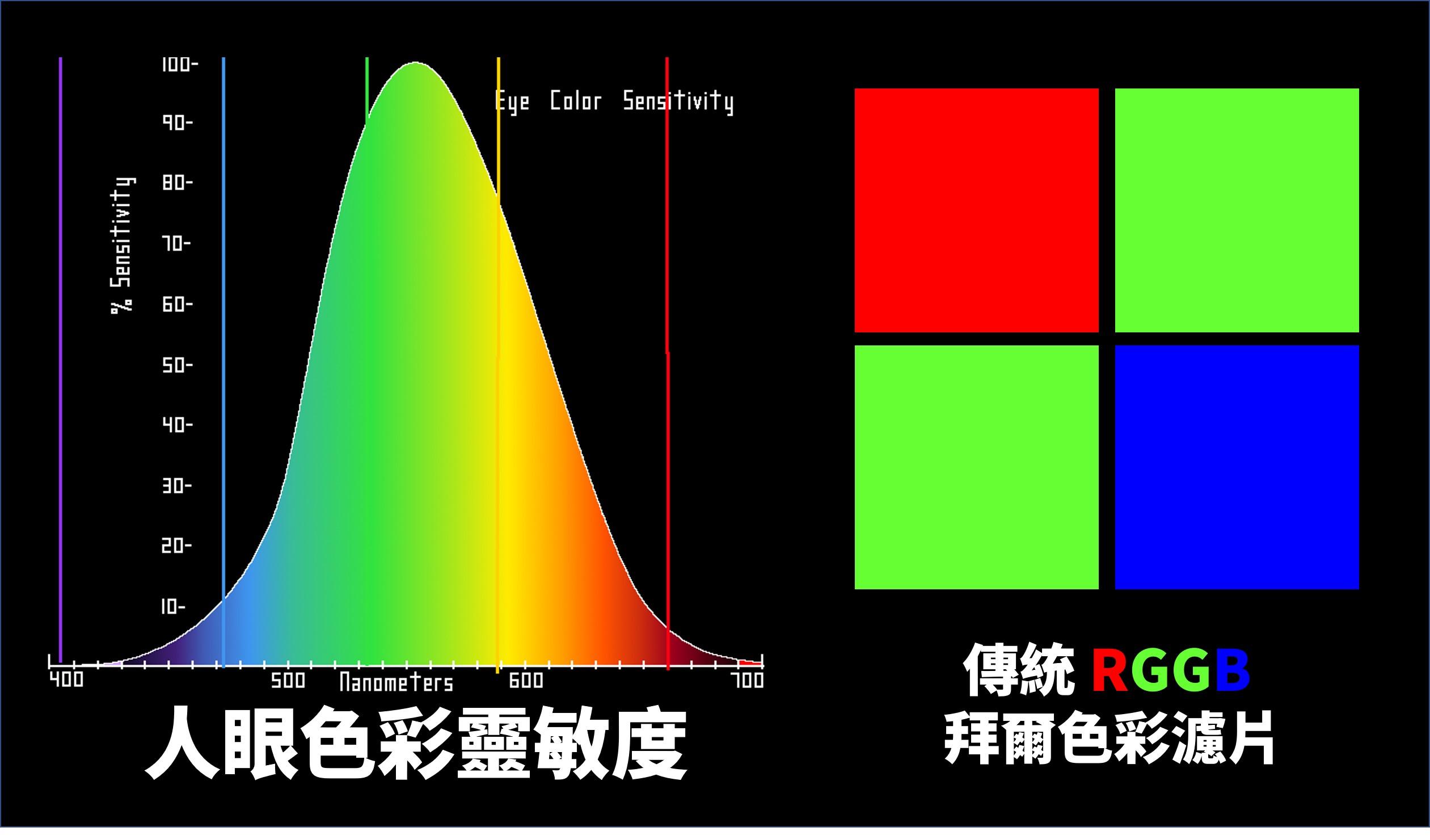 RGGB 色彩濾鏡