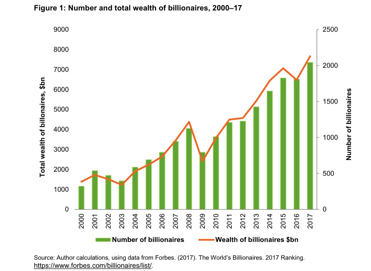 Number and total wealth of billionaires