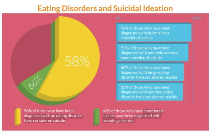 Over 50% Of LGBTQ Youths Struggle With Eating Disorders, Survey Finds Over 50% Of LGBTQ Youths Struggle With Eating Disorders, Survey Finds 5a977dd61e000017087ad20b