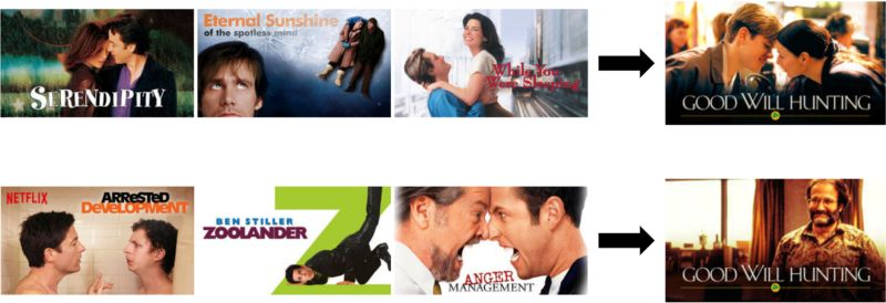 In this example, Netflixgivesyou a different image depending on whether you're a bigger fan of romantic comedies