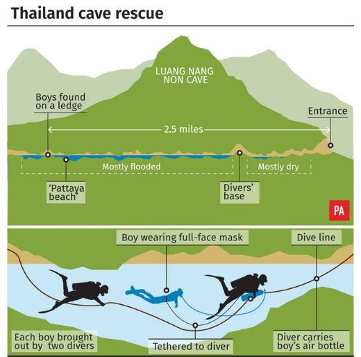 A graphic showing the complicated rescue mission