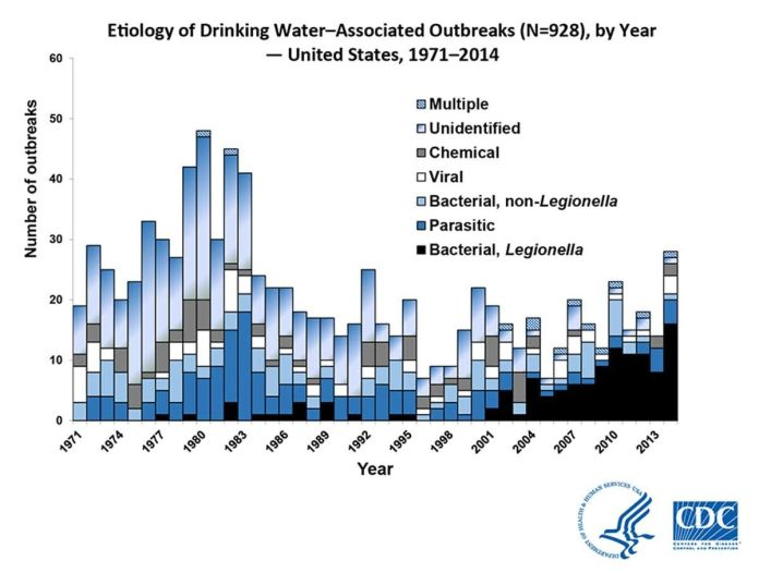 In 2013–2014, 42 drinking water–associated outbreaks were reported, accounting for at least 1,006 cases of illness, 124 hospi