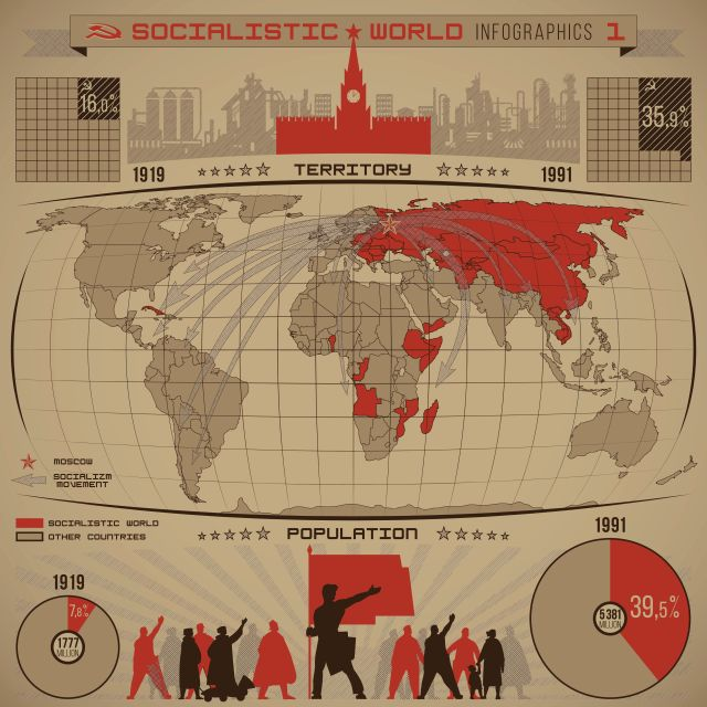 Socialistic world infographics of increasing the number of socialist people, countries, territory during the twentieth century with diagrams, world map, direction arrows, graphics vector(イメージ写真)