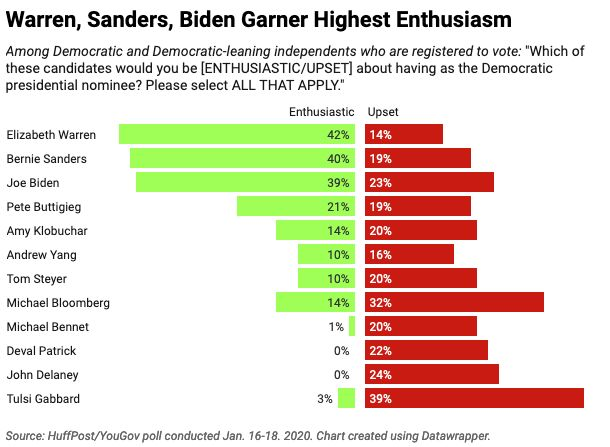 Democratic and Democratic-leaning voters are most likely to be excited about the prospect of nominating Warren, Sanders or Bi