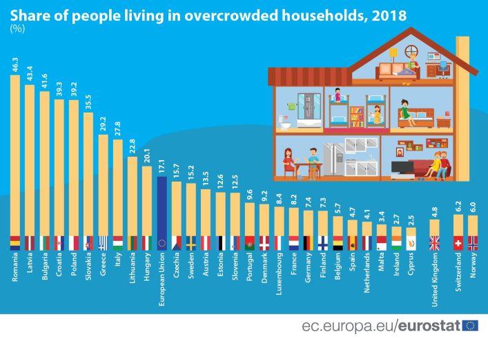 Η καραντίνα δεν είναι ίδια για όλους: Το 29% των Ελλήνων ζει σε σπίτια με