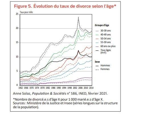 Evolution du taux de divorce selon l'âge.