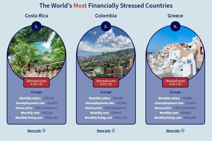 Ελληνες, ο τρίτος πιο οικονομικά πιεσμένος λαός