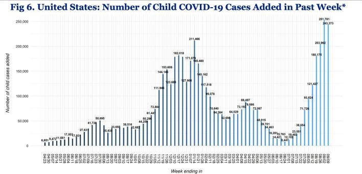 Pediatric COVID-19 cases have been steadily rising since July. Children represented 15.5% of all new COVID-19 cases reported
