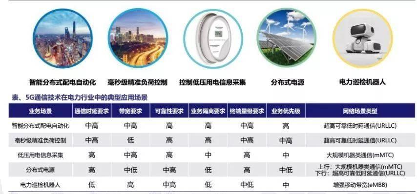 为什么国家电网想要建5G?插图(2)