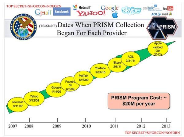 PRISM: entenda toda a polêmica sobre como os EUA controlam você