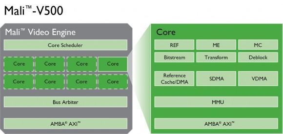 ARM Cortex-A12, o novo processador para smartphones intermediários
