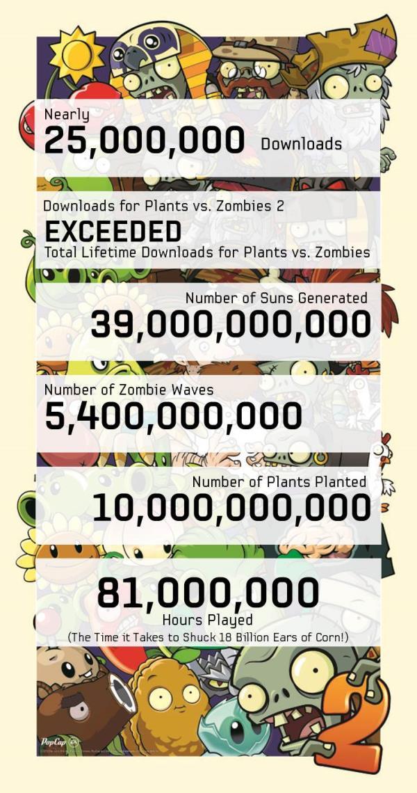 Plants vs. Zombies 2 já foi baixado quase 25 milhões de vezes
