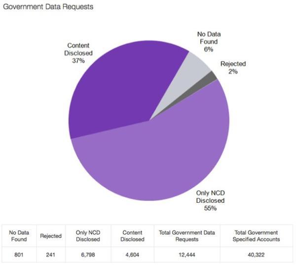 Yahoo! apresenta primeiro relatório de dados requisitados por governos