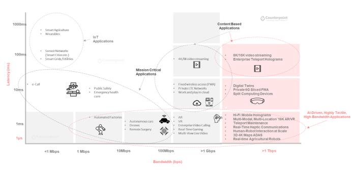Possíveis aplicações da rede 6G, segundo o relatório. (Fonte: Counterpoint Research / Reprodução)