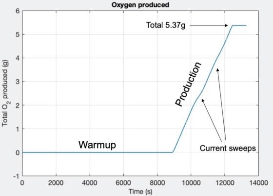 O gráfico de produção de oxigênio do rover.