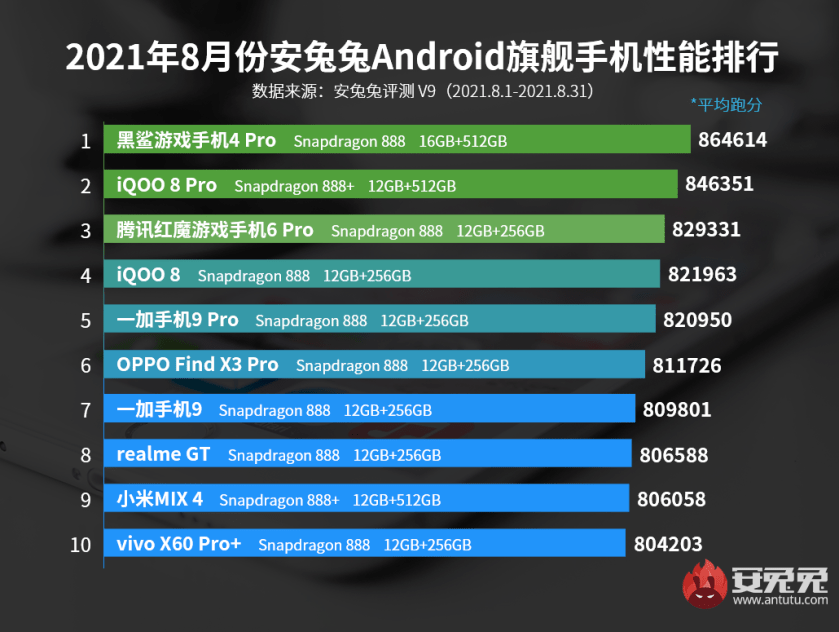 Ranking of the best premium Android phones in August 2021.