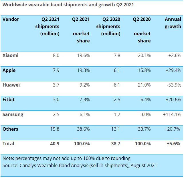 Ranking mundial de vendas de dispositivos wearables no 2º trimestre de 2021.