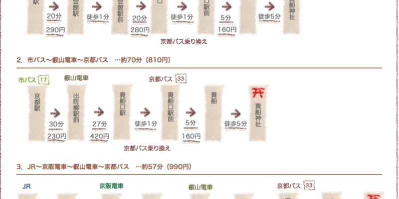 京都景點|貴船神社|爬梯而上拜訪避暑森林系神社,四季各有迷人之美
