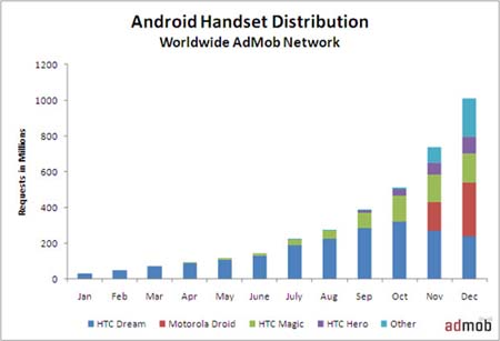 AdMob Determines Android Is Growing Faster Than Ever
