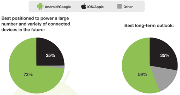 More Devs Bet On Android's Long-Term Success