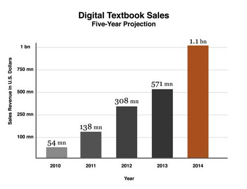 Digital Textbook Sales To Reach $1 Billion
