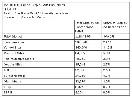 Display-Ad-Publishers