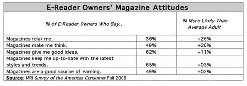 E-Reader Owners Avid Fans Of Magazines