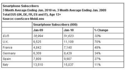 EU-Smartphone-Adoption