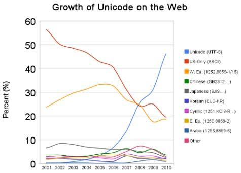 Google Announces Unicode Progress