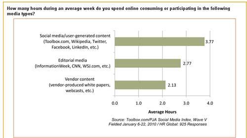 HR-Social-Media