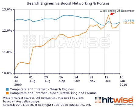 Hitwise: Social Networks Neck And Neck With Search Engines